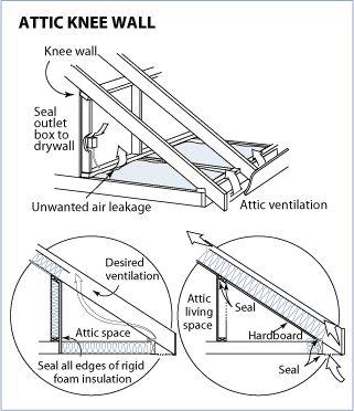 insulating attic knee walls