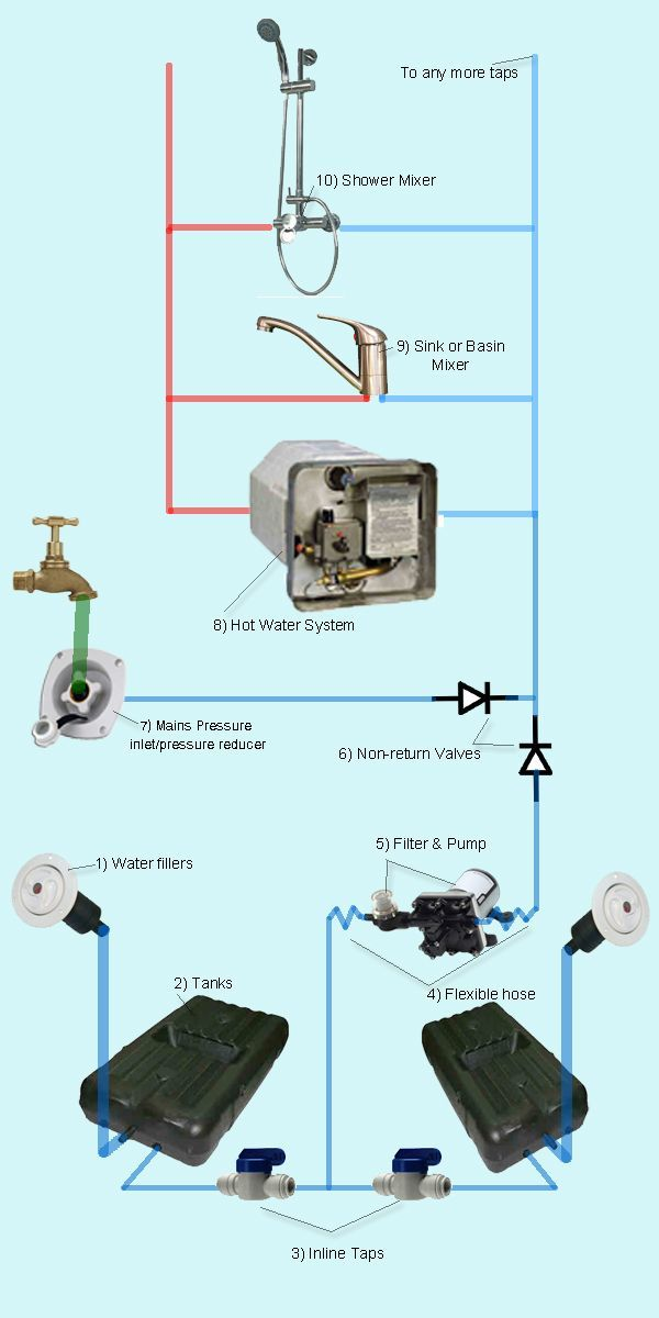 The Hose That Runs From Your Kitchen Sink To Your Dishwasher Needs To Be Positioned Uphill And Then Bend Back Camper Camper Trailers Camper Van Conversion Diy