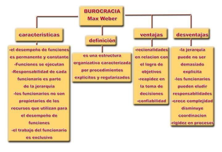 Max Weber (1864-1920) fue el iniciador del estudio sistemático sobre la burocracia. Sus observaciones del desarrollo de la burocracia y la formación de las condiciones que contribuyeron al mismo, como la economía monetaria, la aparición del sistema capitalista, la revolución industrial, y la ética protestante, son referencias del tema.