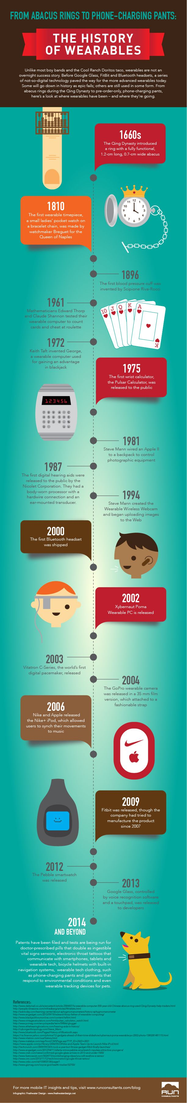 The History of Wearables #infografía