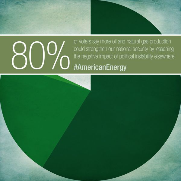 Americans agree - more energy production would strengthen our national security.