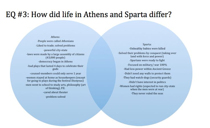 Athens and Sparta Comparison