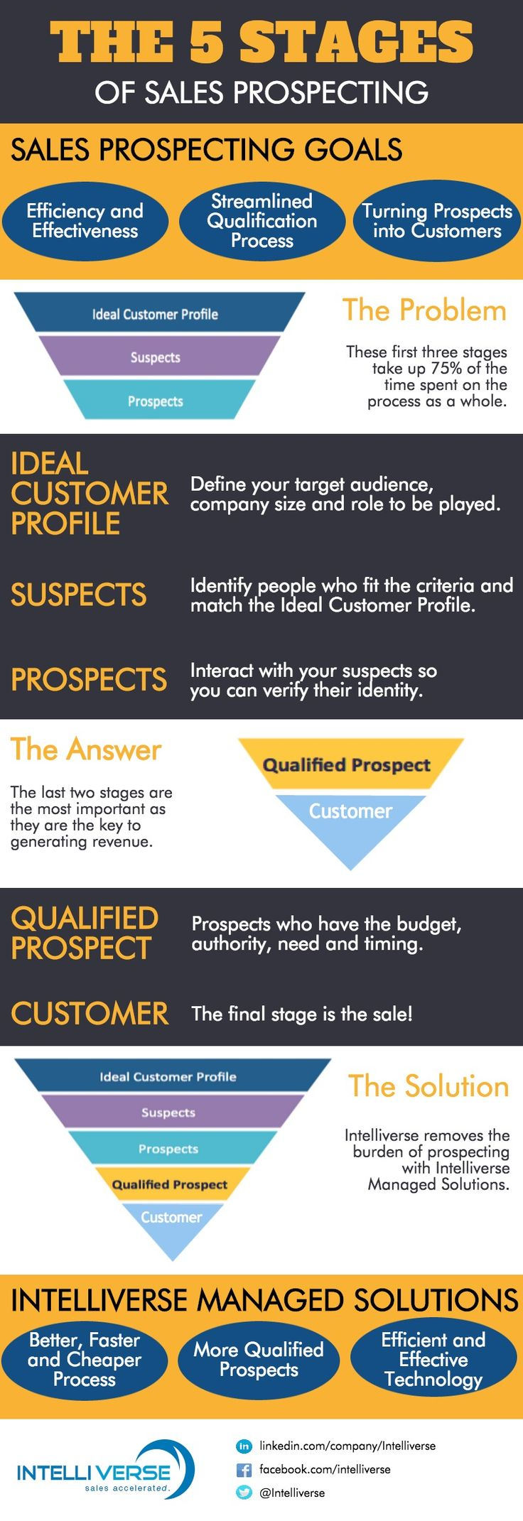 The 5 Stages of Sales Prospecting