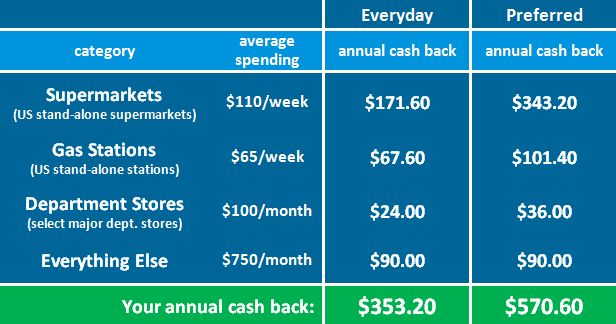 cash card | Comparison of the AmEx Blue Cash Everyday vs. Preferred annual savings ...