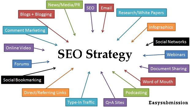 Smart SEO strategies are very helpful in bringing a website on top. Its strategies address how current website performance challenges can be resolved. In fact, SEO acts as a potion for the websites.