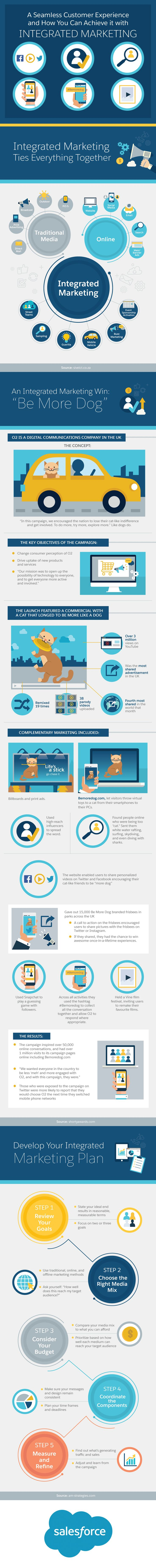 How to Achieve a Seamless Customer Experience with Integrated Marketing [Infographic]