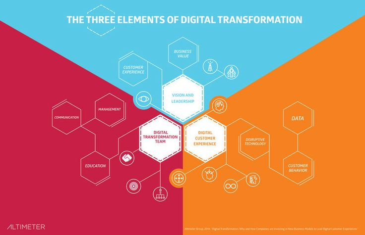 New Research: Understanding the Digital Customer Experience Drives Investment in Digital Transformation