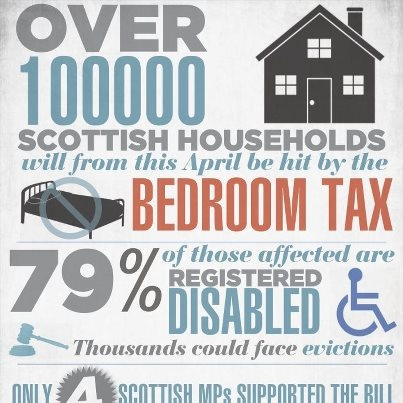 Bedroom tax facts
