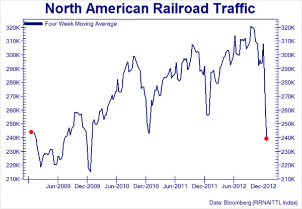 the unprecedented plunge in rail traffic this week must be somewhat concerning