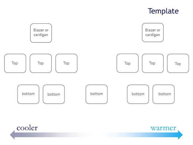 wardrobe template. how to pack light uncertain weather and the wardrobe template