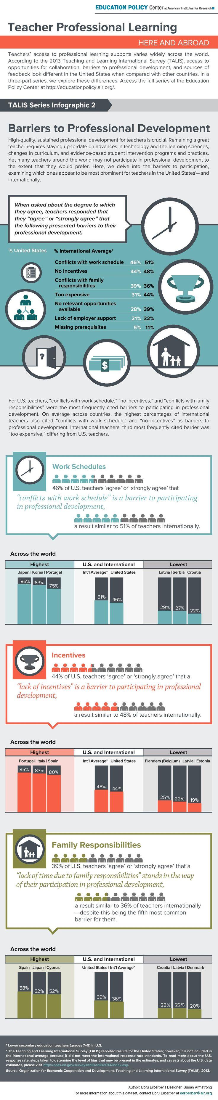 Teachers' Professional Development Barriers Infographic - http://elearninginfographics.com/teachers-professional-development-barriers-infographic/