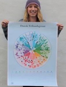 Miljøvenlig plakat fra sustainagraphics.org.
