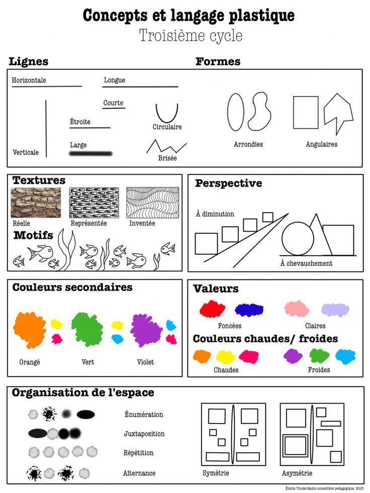 Les arts plastiques au primaire » Affiches didactiques