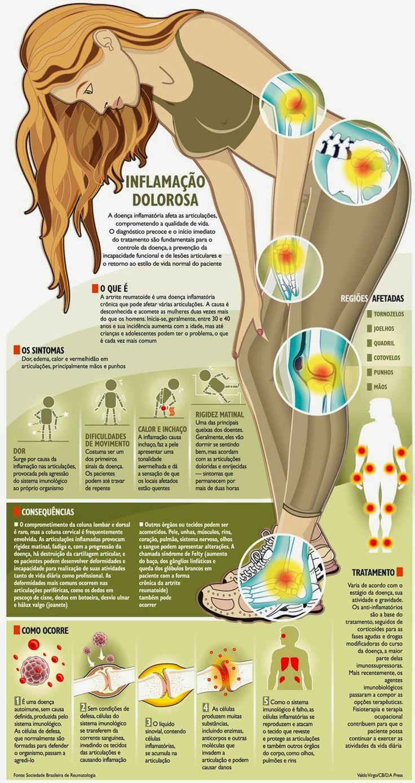 Sandra Tonsa - Psicóloga: Reumatismo (Osteoartrite - Artrite Reumatoide) Doe...