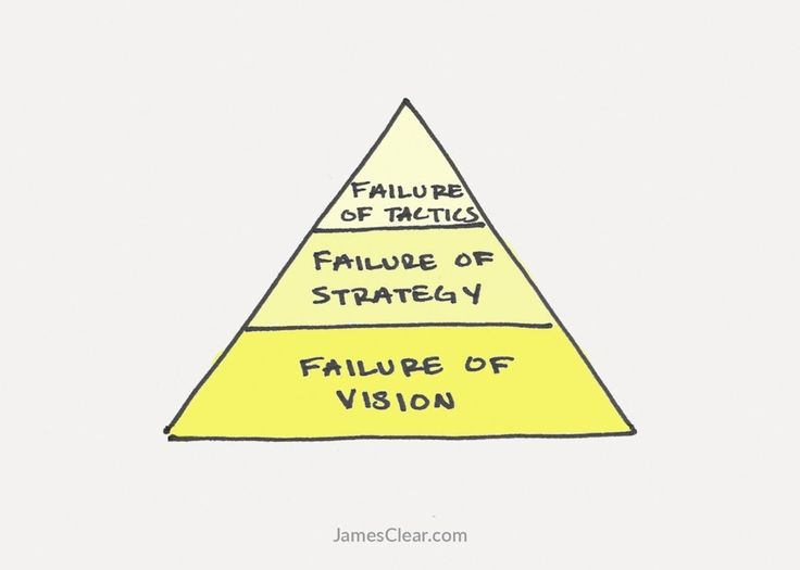 The 3 Stages of Failure in Life and Work (And How to Fix Them) I James Clear