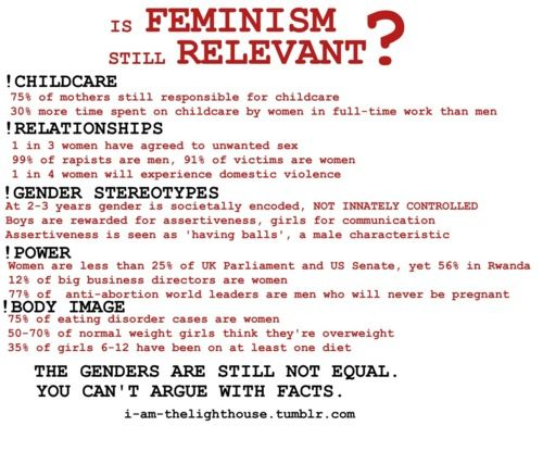 Is feminism still relevant side note i m thinking we need to find