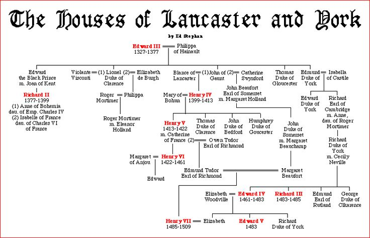 Click into this family tree for more resources on the War of the Roses between the Lancasters and the Yorks and how a Tudor got to be king! Description from gotmyreservations.com. I searched for this on bing.com/images