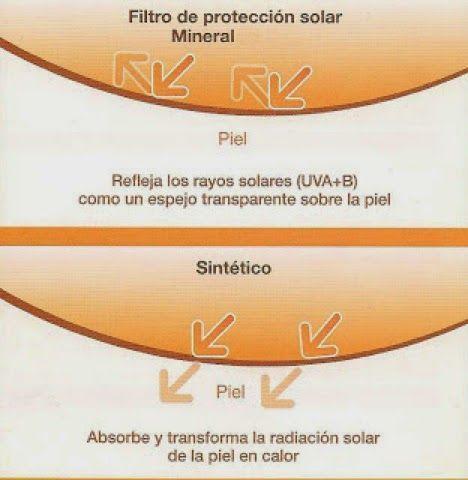 filtros solares fisicos y quimicos