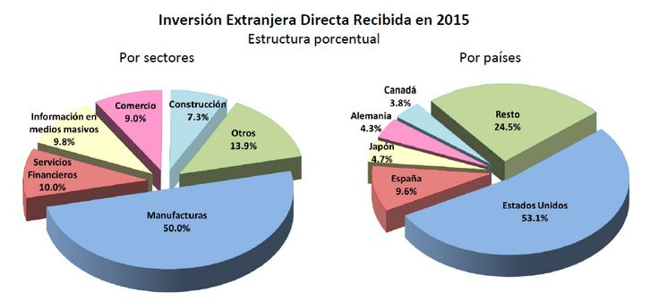 Banxico ofrece información sobre la balanza de pagos mexicana relativa de 2015. En 2015, el saldo de la reserva internacional bruta del Banco de México pre