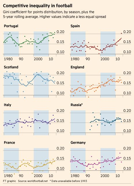 By using the Gini coefficient, usually used to show how relative incomes — but in this case points — are distributed, we can see how the balance of performance power in each league has shifted over time.