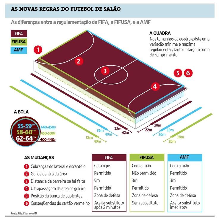 Las nuevas reglas del f tbol sala infografia for 10 reglas del futbol de salon