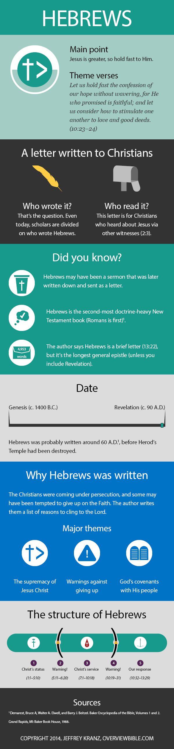 Hebrews-epistle-infographic-structure