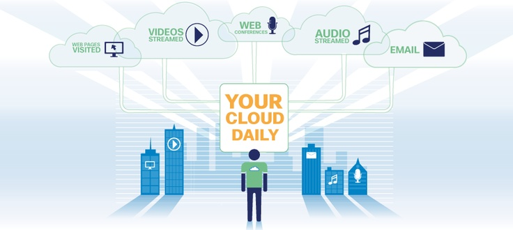 My workday contributes to the zettabyte era of cloud traffic. #Interactive #Infographic: Clouds, Compare, Workday Contribut, Worklif Cloud, Cloud Traffic, Interactive Infographic, Zettabyt Era