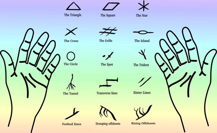 Palmistry markings | Divination - 44.8KB