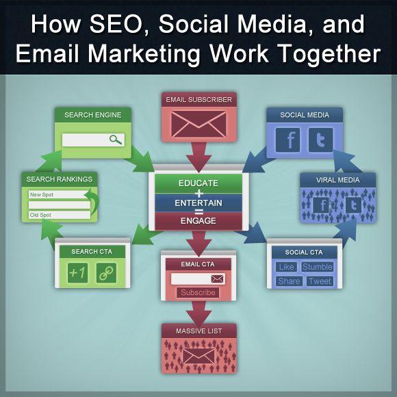 How SEO Social Media Email Marketing Work Together http://ecom-akademie.com/e-mail-marketing/