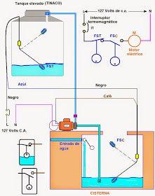 Los flotadores eléctricos se utilizan para controlar el nivel de líquidos (agua) en tanques elevados (tinacos) o cisternas , ordenan par...