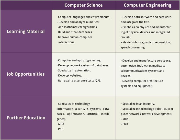 comparisonchart_880px Computer science, Computer