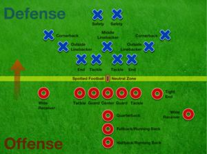 FOOTBALL POSTIONS ON THE FIELD | Main article: American football positions