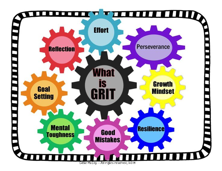 Image result for growth mindset grit