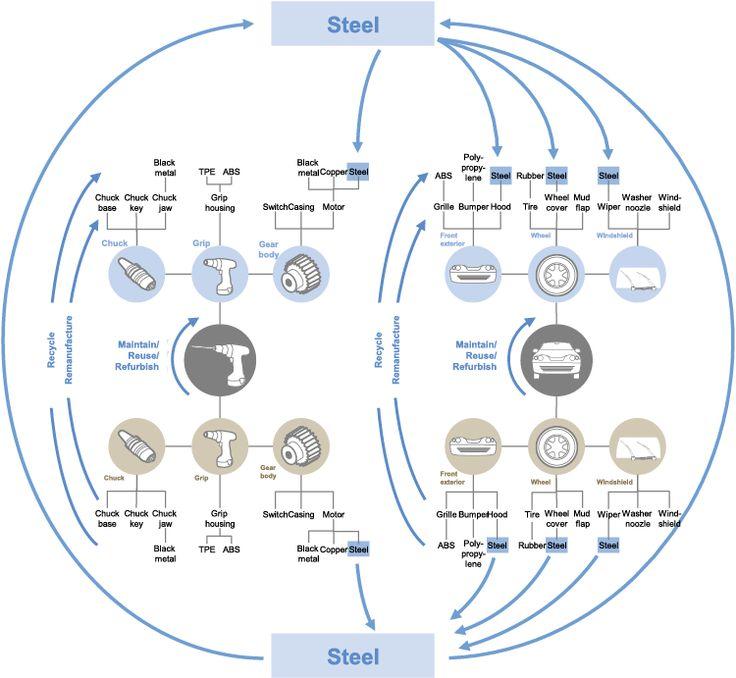 Towards the circular economy - Reports - World Economic Forum