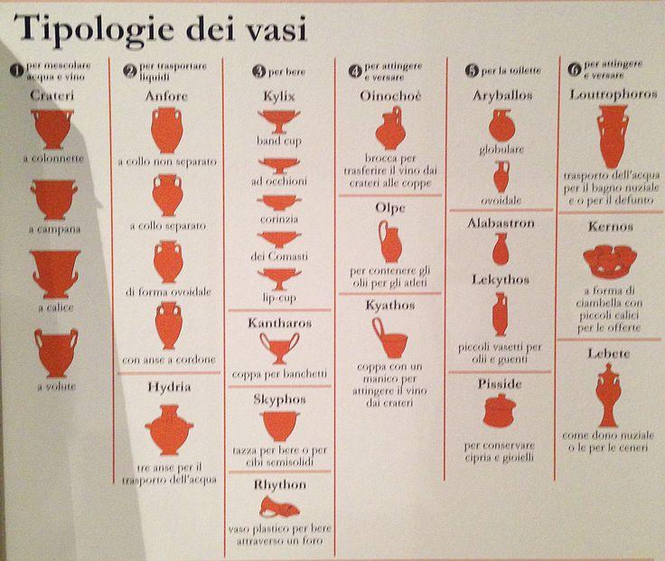 Breve schema riassuntivo dei vari tipi di vasi dell'antica Grecia. Ognuno aveva una sua funzione ed erano usati in situazioni differenti: dai banchetti fino ai riti funebri.