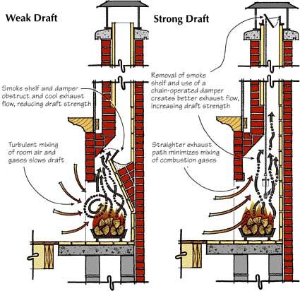 Figure 1. Traditional fireplaces leak smoke into living space and don't produce heat efficiently. The curving smoke chamber, the throat damper and the smoke shelf all decrease the strength and stability of the chimney draft.