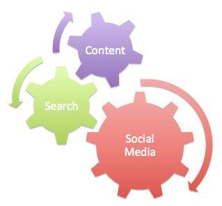 Social Media Marketing An Emerging Trend in Internet Marketing.