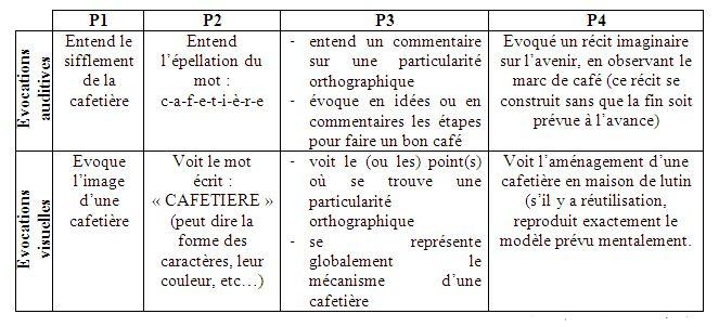 Gestion mentale evocations P1 P2 P3 P4
