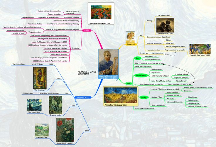 11 best example mind maps images on pinterest mind maps cloud and this mind map summarizes the life of artist van gogh mind maps make it easy to understand remember and communicate complex information gumiabroncs Gallery