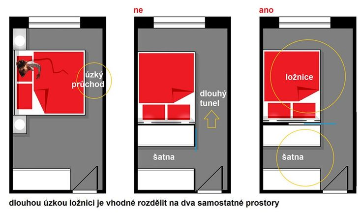 Pokud chceme dlouhou úzkou místnost šatnou zkrátit, rozdělení by nemělo vytvořit tunel, ale dva prostory s příjemnou proporcí.
