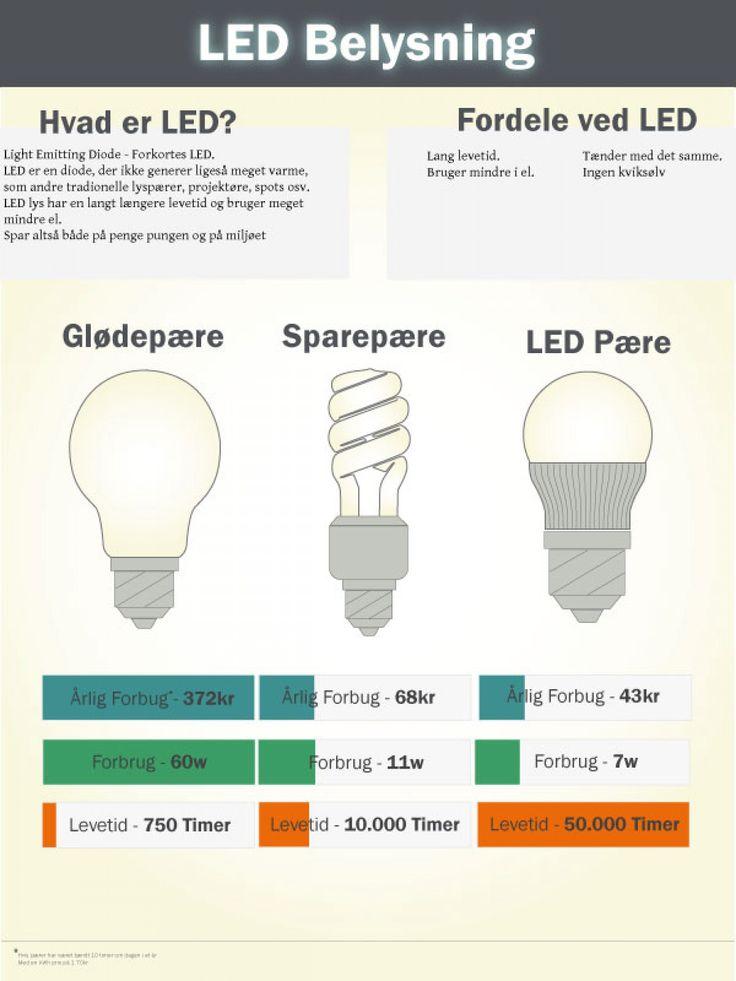 Fordele ved at bruge LED Lys Infographic.  Ledsale.dk  #LED #Infographic #Pærer
