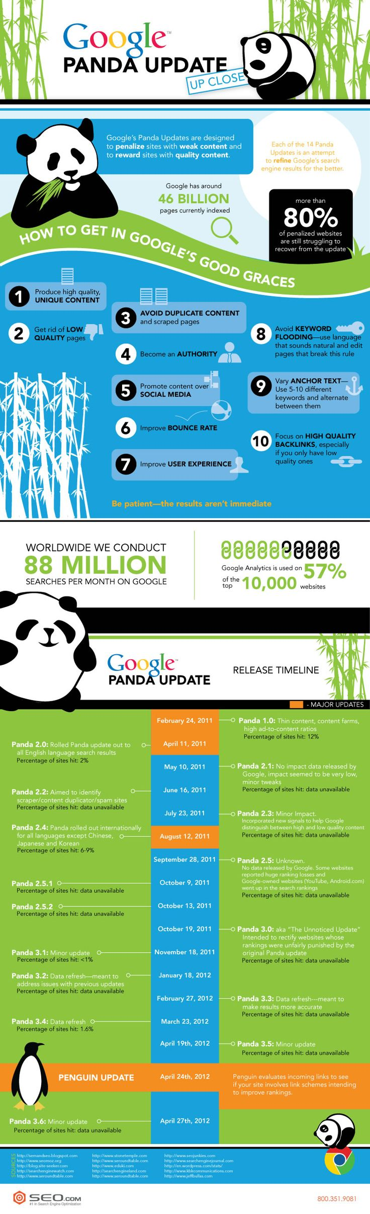 Google-Panda-Update-Up-Close-Infographic