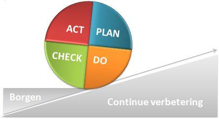De PDCA-cyclus is een zeer relevant model voor Management Het is eigenlijk ook een beetje manier van denken: continu en systematisch borgen en verbeteren van de managementprocessen in de organisatie. Behoort basaal tot de taken van een manager.