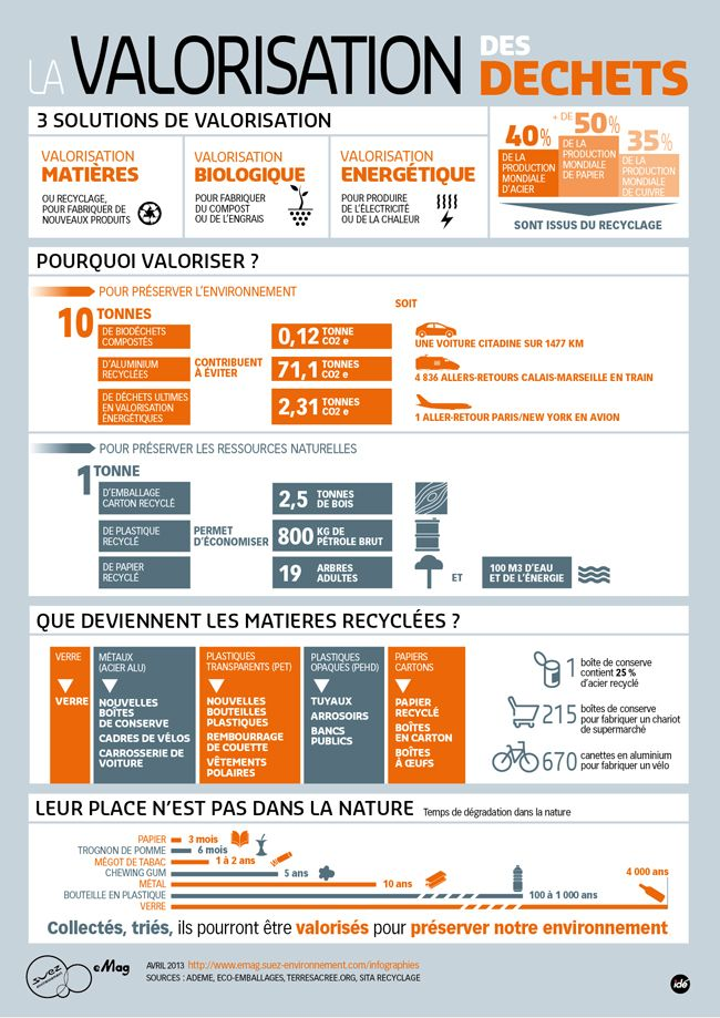 17 best Eco-attitudes images on Pinterest Environment, Sustainable - classe energie appartement c est quoi