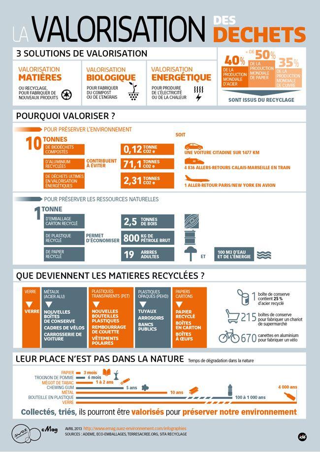 infographie Suez Environnement valorisation des déchets #recyclage #recyling #waste