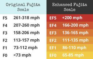 Enhanced-Fujita-Scale-site-2