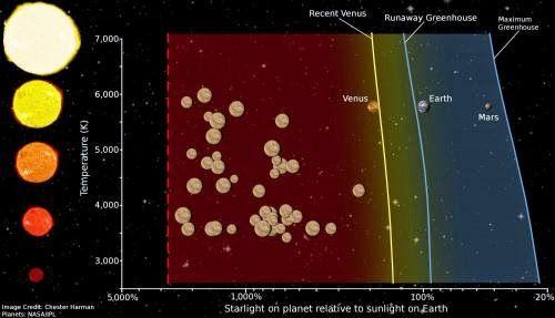"""Astrofísica    y    Física: Definición de la """"Zona de Venus"""" para acotar las posibilidades de habitabilidad de los exoplanetas"""