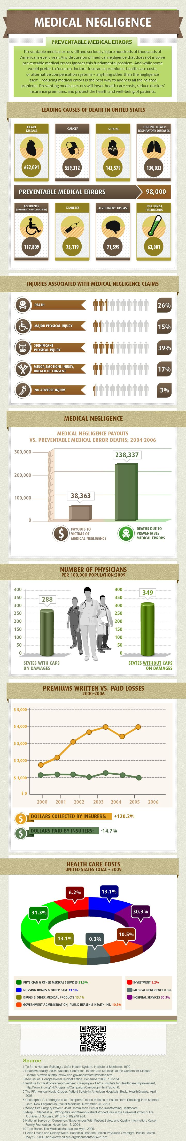 The Cost of Medical Negligence Infographic >> Preventing medical errors will lower health care costs, reduce doctors' insurance premiums, and protect the health and well-being of patients. #healthcare