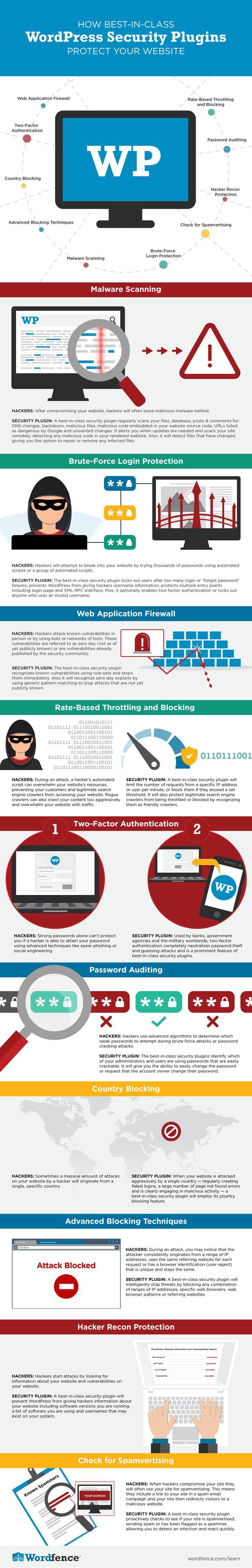 How WordPress Security Plugins Work