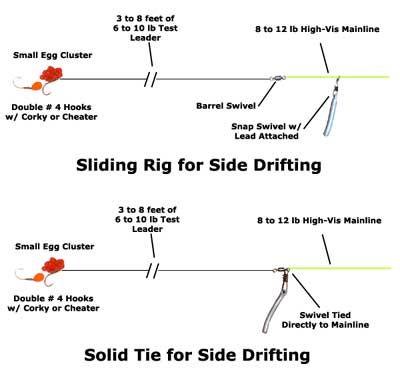Steelhead side drifting rigs fishing tips and techniques for Steelhead fishing tips